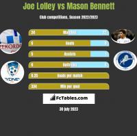 Joe Lolley vs Mason Bennett h2h player stats