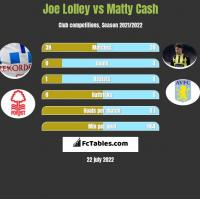 Joe Lolley vs Matty Cash h2h player stats