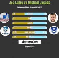 Joe Lolley vs Michael Jacobs h2h player stats