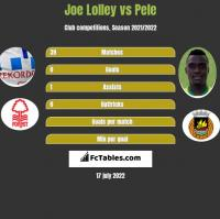 Joe Lolley vs Pele h2h player stats