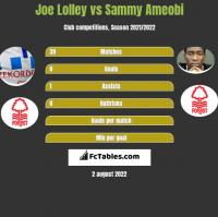 Joe Lolley vs Sammy Ameobi h2h player stats