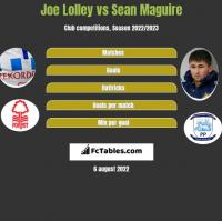 Joe Lolley vs Sean Maguire h2h player stats