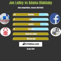 Joe Lolley vs Adama Diakhaby h2h player stats