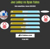 Joe Lolley vs Ryan Yates h2h player stats