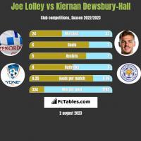 Joe Lolley vs Kiernan Dewsbury-Hall h2h player stats