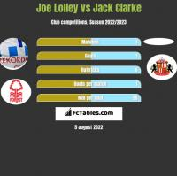 Joe Lolley vs Jack Clarke h2h player stats