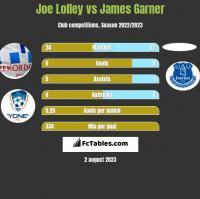 Joe Lolley vs James Garner h2h player stats