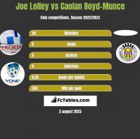 Joe Lolley vs Caolan Boyd-Munce h2h player stats
