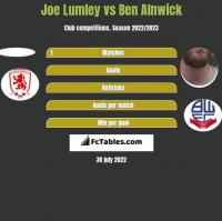 Joe Lumley vs Ben Alnwick h2h player stats