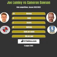 Joe Lumley vs Cameron Dawson h2h player stats