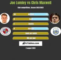Joe Lumley vs Chris Maxwell h2h player stats