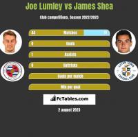Joe Lumley vs James Shea h2h player stats