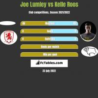 Joe Lumley vs Kelle Roos h2h player stats