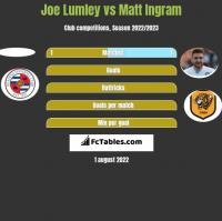 Joe Lumley vs Matt Ingram h2h player stats