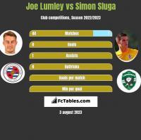 Joe Lumley vs Simon Sluga h2h player stats