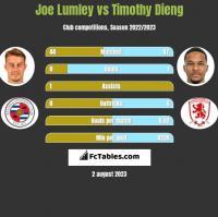 Joe Lumley vs Timothy Dieng h2h player stats