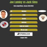 Joe Lumley vs Jack Sims h2h player stats