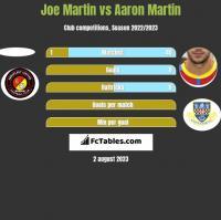 Joe Martin vs Aaron Martin h2h player stats
