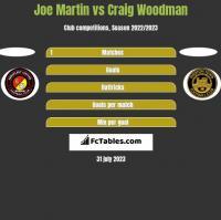 Joe Martin vs Craig Woodman h2h player stats