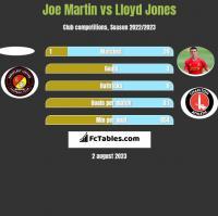 Joe Martin vs Lloyd Jones h2h player stats