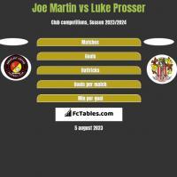 Joe Martin vs Luke Prosser h2h player stats