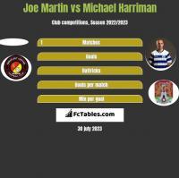Joe Martin vs Michael Harriman h2h player stats