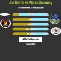 Joe Martin vs Pierce Sweeney h2h player stats
