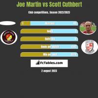 Joe Martin vs Scott Cuthbert h2h player stats