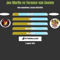 Joe Martin vs Terence van Cooten h2h player stats