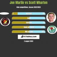 Joe Martin vs Scott Wharton h2h player stats