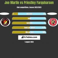 Joe Martin vs Priestley Farquharson h2h player stats