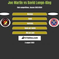 Joe Martin vs David Longe-King h2h player stats