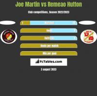 Joe Martin vs Remeao Hutton h2h player stats