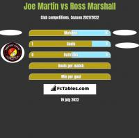 Joe Martin vs Ross Marshall h2h player stats