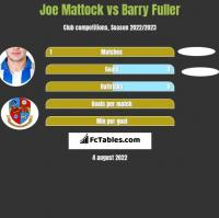 Joe Mattock vs Barry Fuller h2h player stats