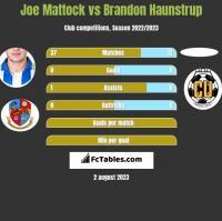 Joe Mattock vs Brandon Haunstrup h2h player stats