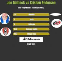Joe Mattock vs Kristian Pedersen h2h player stats