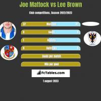 Joe Mattock vs Lee Brown h2h player stats