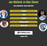Joe Mattock vs Max Ehmer h2h player stats