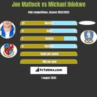 Joe Mattock vs Michael Ihiekwe h2h player stats