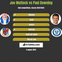 Joe Mattock vs Paul Downing h2h player stats
