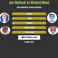 Joe Mattock vs Richard Wood h2h player stats