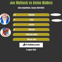 Joe Mattock vs Anton Walkes h2h player stats
