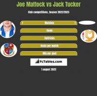 Joe Mattock vs Jack Tucker h2h player stats