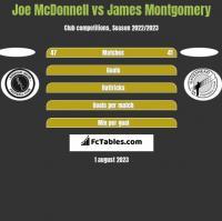 Joe McDonnell vs James Montgomery h2h player stats