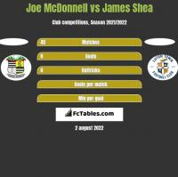Joe McDonnell vs James Shea h2h player stats