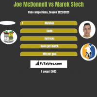 Joe McDonnell vs Marek Stech h2h player stats