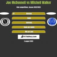 Joe McDonnell vs Mitchell Walker h2h player stats