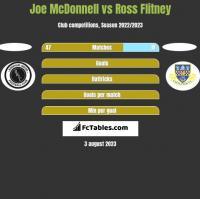 Joe McDonnell vs Ross Flitney h2h player stats