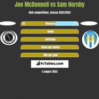 Joe McDonnell vs Sam Hornby h2h player stats